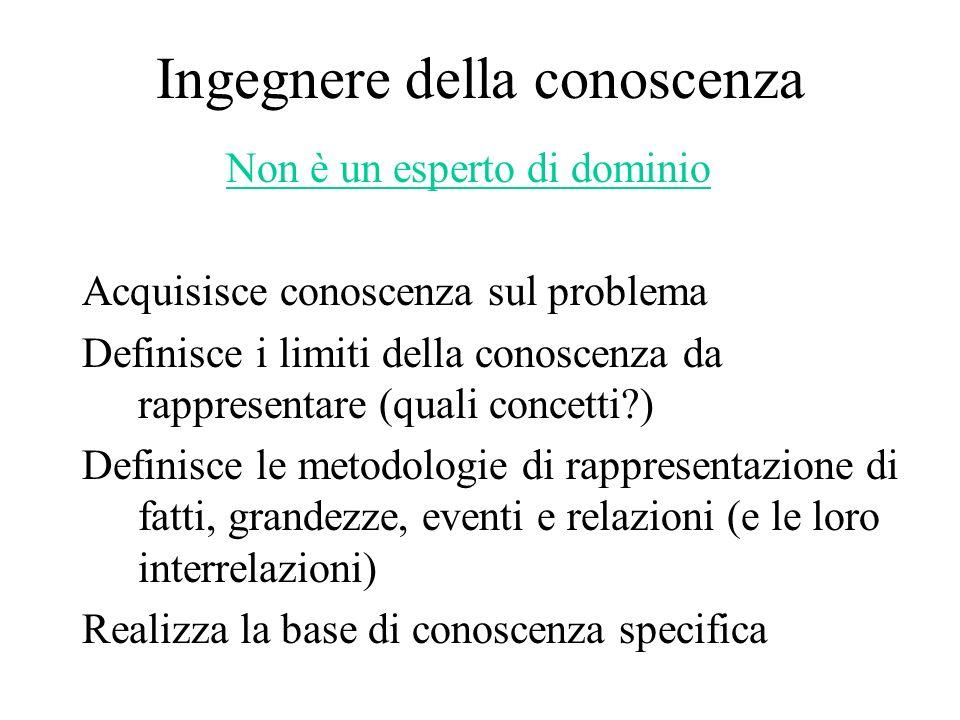 Ingegnere della conoscenza Non è un esperto di dominio Acquisisce conoscenza sul problema Definisce i limiti della conoscenza da rappresentare (quali