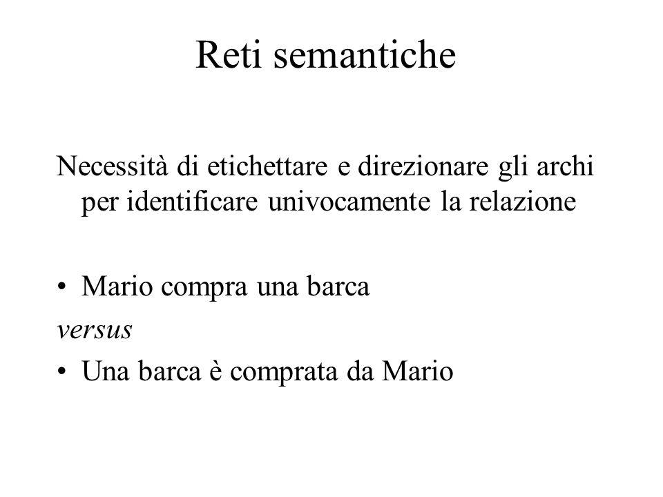Reti semantiche Necessità di etichettare e direzionare gli archi per identificare univocamente la relazione Mario compra una barca versus Una barca è