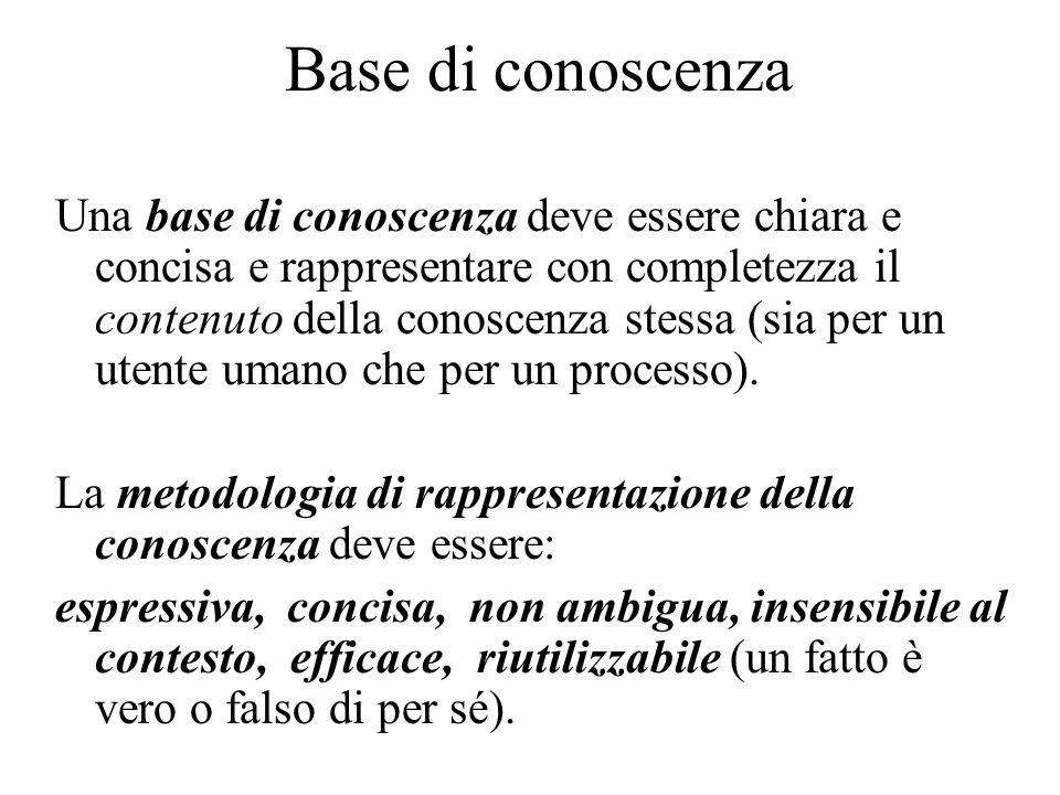 Base di conoscenza Una base di conoscenza deve essere chiara e concisa e rappresentare con completezza il contenuto della conoscenza stessa (sia per un utente umano che per un processo).