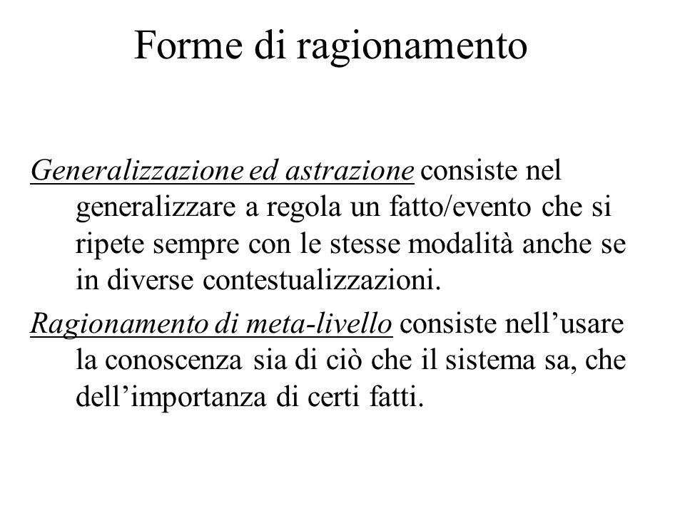 Forme di ragionamento Generalizzazione ed astrazione consiste nel generalizzare a regola un fatto/evento che si ripete sempre con le stesse modalità anche se in diverse contestualizzazioni.