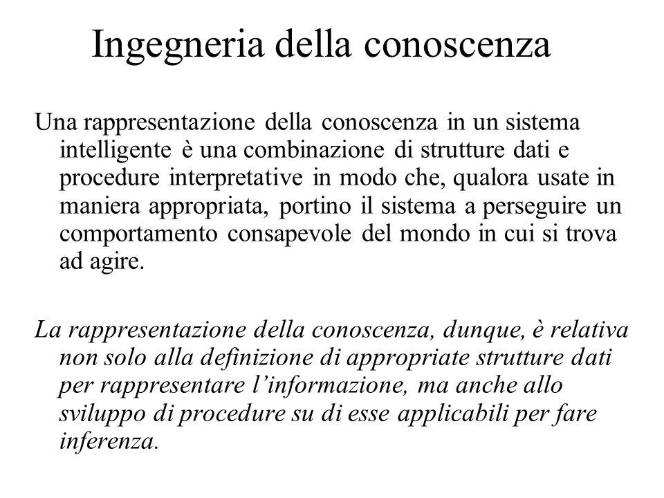 Ingegneria della conoscenza Cosa rappresentare (e come) per ottenere un comportamento consapevole.