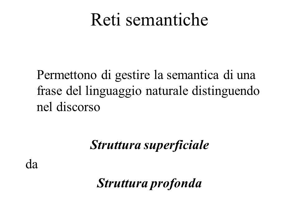 Reti semantiche Permettono di gestire la semantica di una frase del linguaggio naturale distinguendo nel discorso Struttura superficiale da Struttura