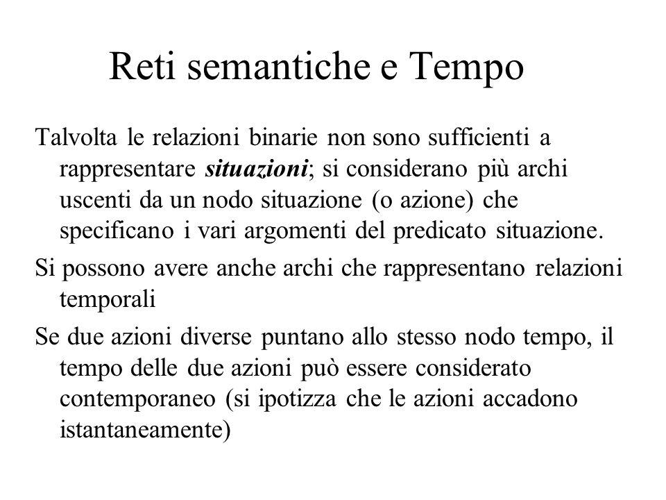 Reti semantiche e Tempo Talvolta le relazioni binarie non sono sufficienti a rappresentare situazioni; si considerano più archi uscenti da un nodo sit