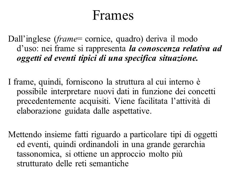 Frames Dallinglese (frame= cornice, quadro) deriva il modo duso: nei frame si rappresenta la conoscenza relativa ad oggetti ed eventi tipici di una specifica situazione.