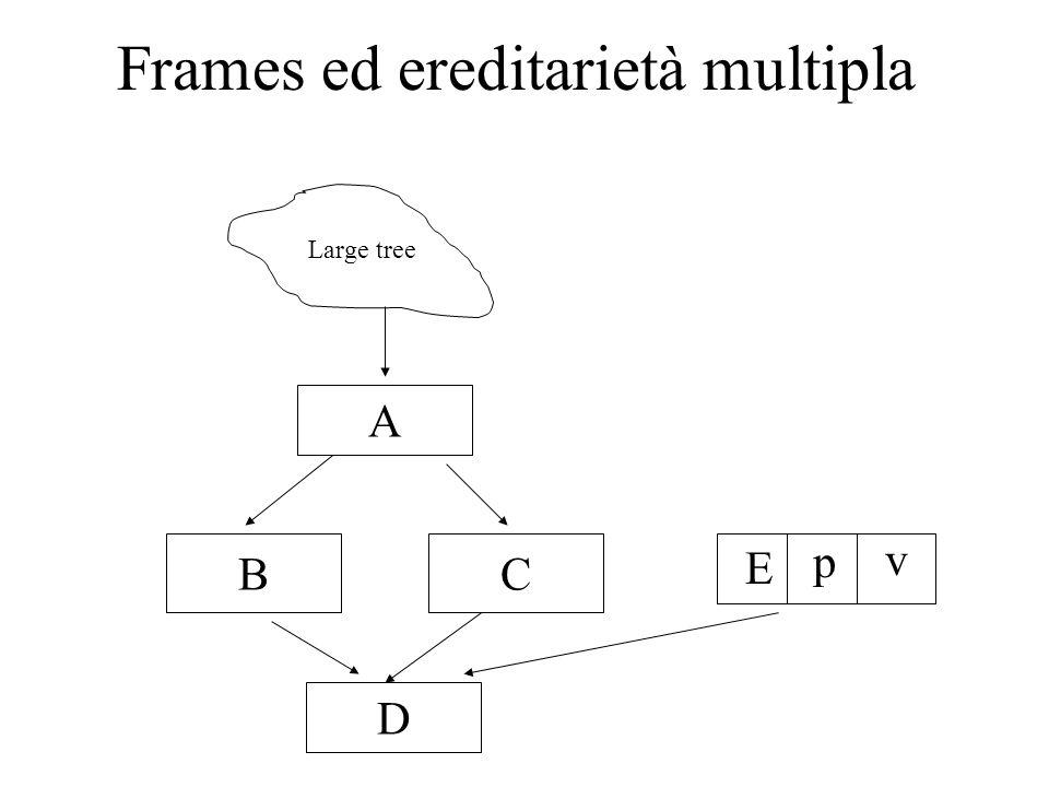 Frames ed ereditarietà multipla Large tree BC A D E p v