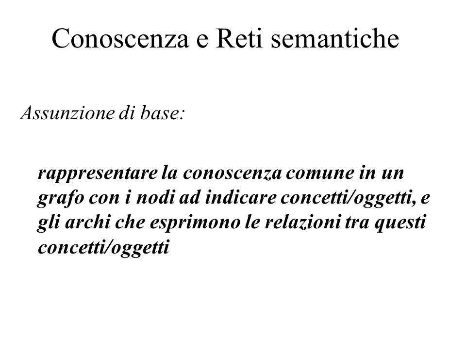 Conoscenza e Reti semantiche Assunzione di base: rappresentare la conoscenza comune in un grafo con i nodi ad indicare concetti/oggetti, e gli archi che esprimono le relazioni tra questi concetti/oggetti