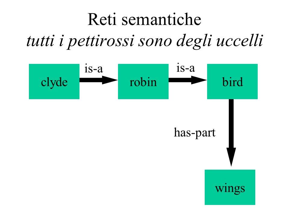 Reti semantiche tutti i pettirossi sono degli uccelli robinclydebird wings is-a has-part