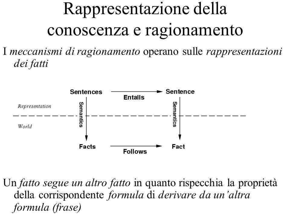 Rappresentazione della conoscenza e ragionamento I meccanismi di ragionamento operano sulle rappresentazioni dei fatti Un fatto segue un altro fatto in quanto rispecchia la proprietà della corrispondente formula di derivare da unaltra formula (frase)