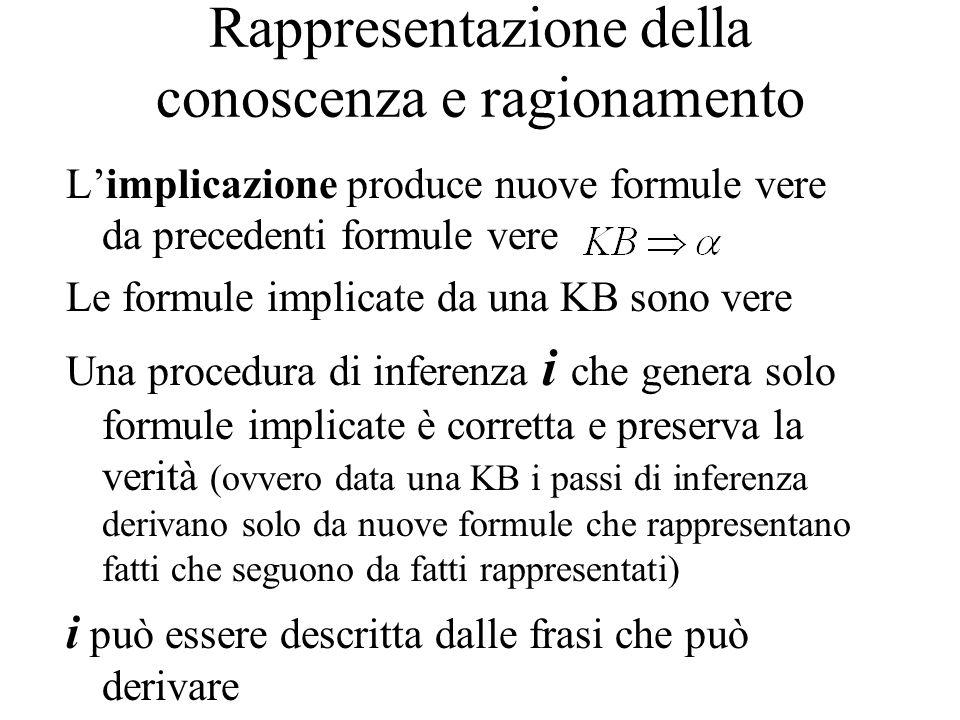 Rappresentazione della conoscenza e ragionamento Limplicazione produce nuove formule vere da precedenti formule vere Le formule implicate da una KB so