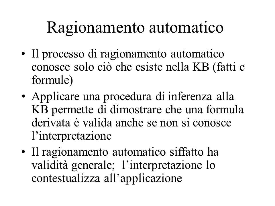 Ragionamento automatico Il processo di ragionamento automatico conosce solo ciò che esiste nella KB (fatti e formule) Applicare una procedura di inferenza alla KB permette di dimostrare che una formula derivata è valida anche se non si conosce linterpretazione Il ragionamento automatico siffatto ha validità generale; linterpretazione lo contestualizza allapplicazione