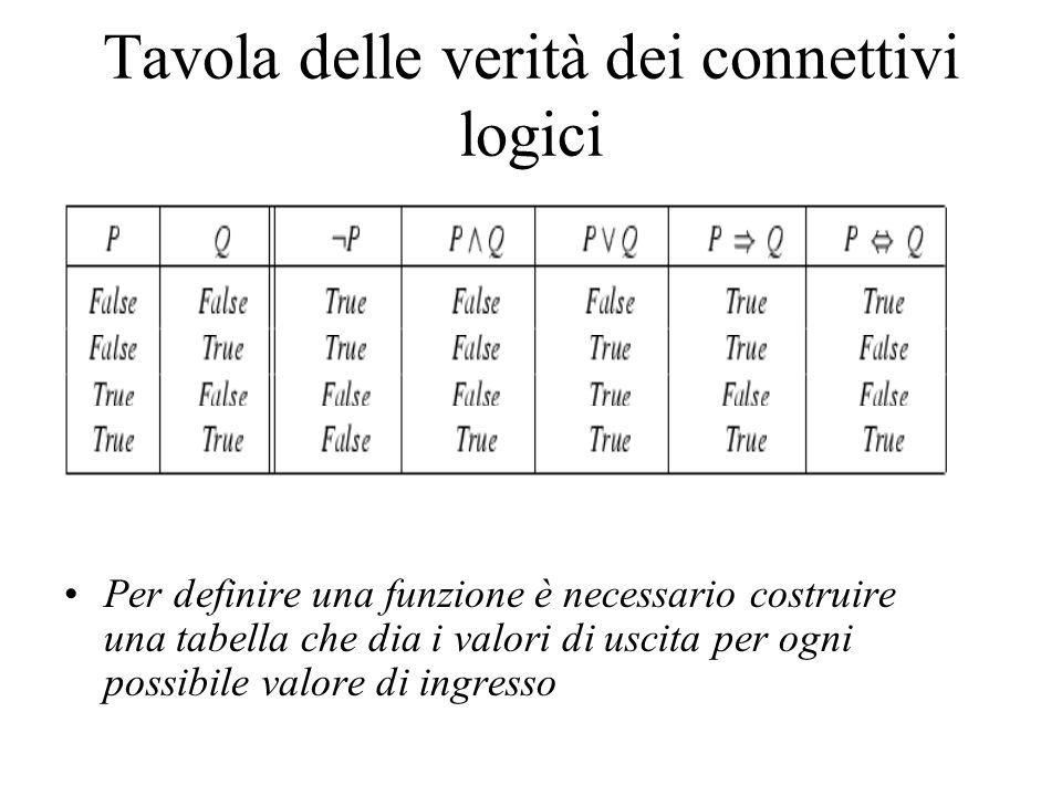 Tavola delle verità dei connettivi logici Per definire una funzione è necessario costruire una tabella che dia i valori di uscita per ogni possibile v