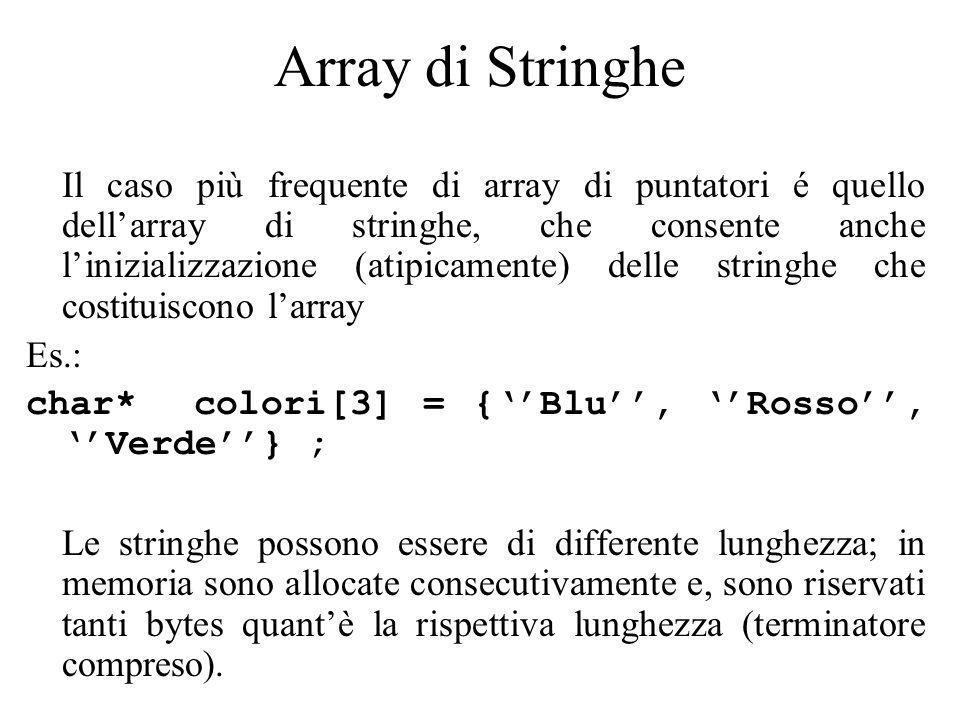 Array di Stringhe Il caso più frequente di array di puntatori é quello dellarray di stringhe, che consente anche linizializzazione (atipicamente) delle stringhe che costituiscono larray Es.: char* colori[3] = {Blu, Rosso, Verde} ; Le stringhe possono essere di differente lunghezza; in memoria sono allocate consecutivamente e, sono riservati tanti bytes quantè la rispettiva lunghezza (terminatore compreso).