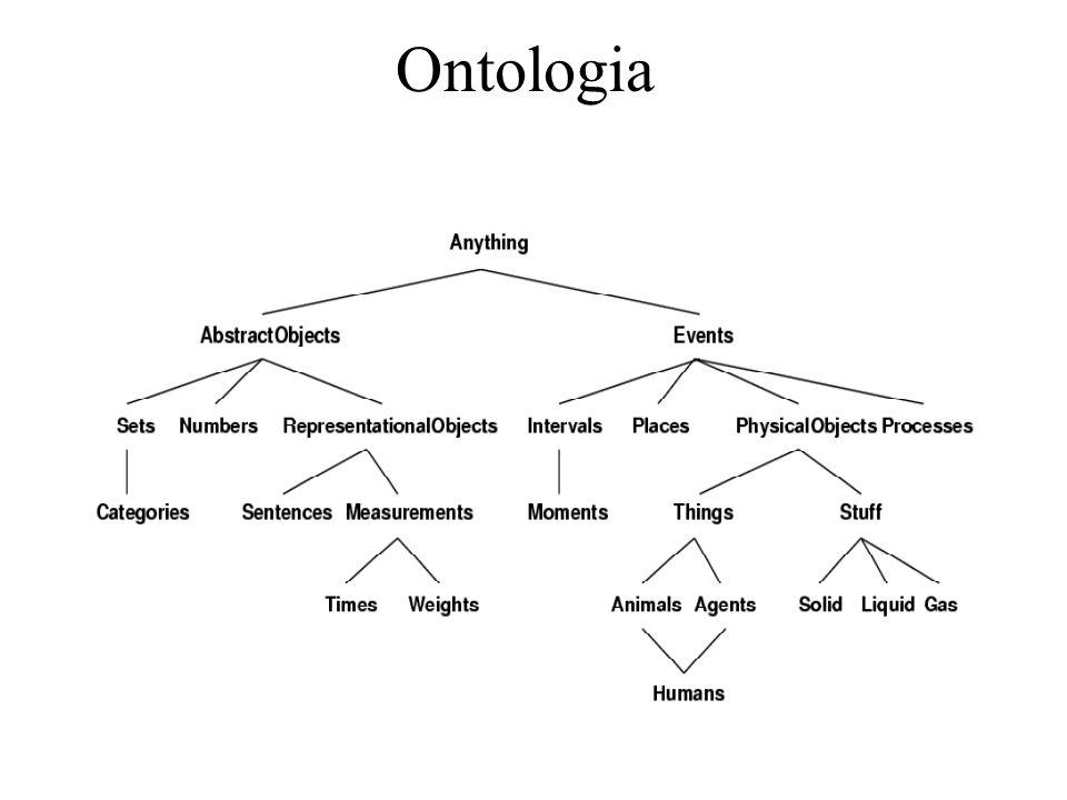 Ontologia