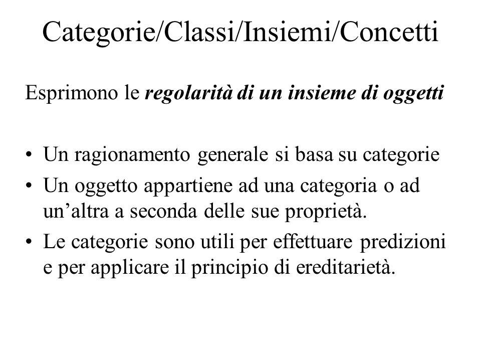 Categorie/Classi/Insiemi/Concetti Esprimono le regolarità di un insieme di oggetti Un ragionamento generale si basa su categorie Un oggetto appartiene ad una categoria o ad unaltra a seconda delle sue proprietà.