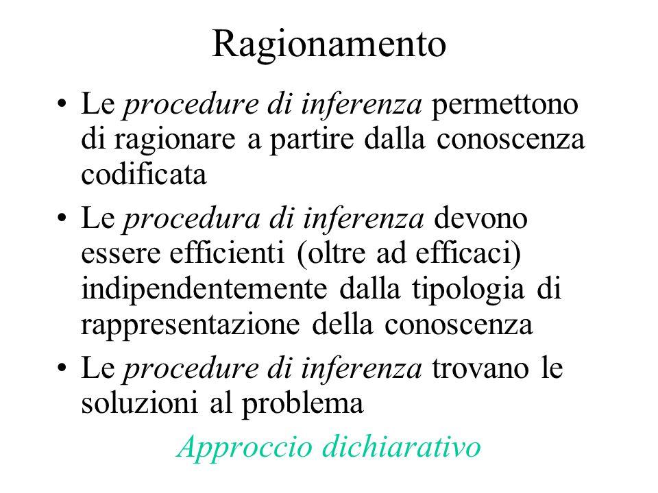 Ragionamento Le procedure di inferenza permettono di ragionare a partire dalla conoscenza codificata Le procedura di inferenza devono essere efficienti (oltre ad efficaci) indipendentemente dalla tipologia di rappresentazione della conoscenza Le procedure di inferenza trovano le soluzioni al problema Approccio dichiarativo