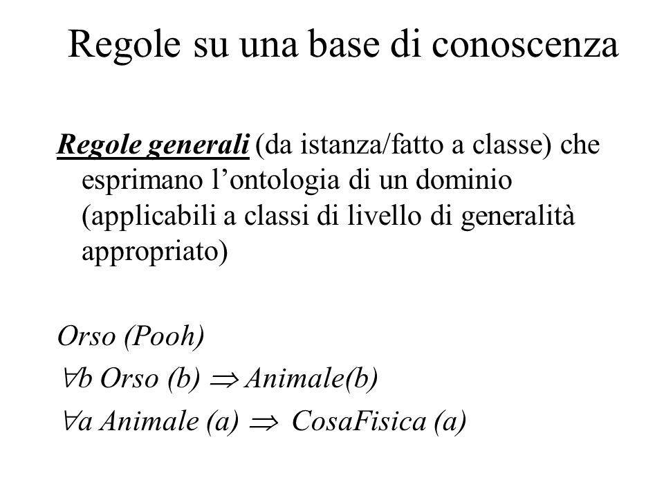 Regole su una base di conoscenza Regole generali (da istanza/fatto a classe) che esprimano lontologia di un dominio (applicabili a classi di livello di generalità appropriato) Orso (Pooh) b Orso (b) Animale(b) a Animale (a) CosaFisica (a)