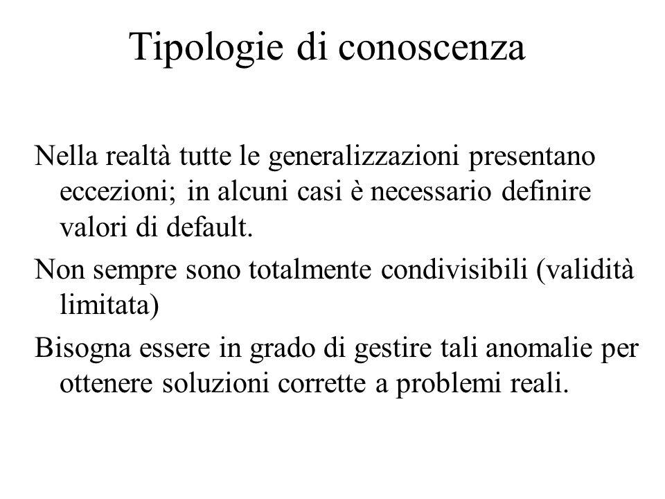 Tipologie di conoscenza Nella realtà tutte le generalizzazioni presentano eccezioni; in alcuni casi è necessario definire valori di default.