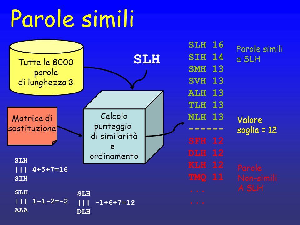 Parole simili SLH 16 SIH 14 SMH 13 SVH 13 ALH 13 TLH 13 NLH 13 ------ SFH 12 DLH 12 KLH 12 TMQ 11...