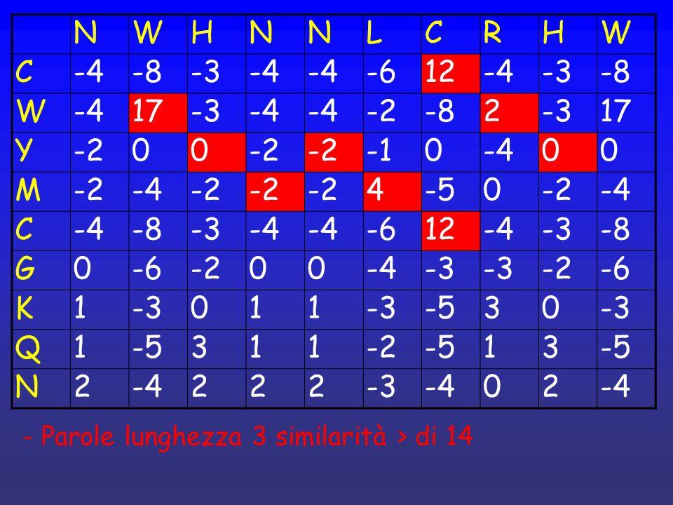 NWHNNLCRHW C-4-8-3-4 -612-4-3-8 W-417-3-4 -2-82-317 Y-200 0-400 M-2-4-2 4-50-2-4 C -8-3-4 -612-4-3-8 G0-6-200-4-3 -2-6 K1-3011 -530-3 Q1-5311-2-513 N2-4222-3-402 - Parole lunghezza 3 similarità > di 14