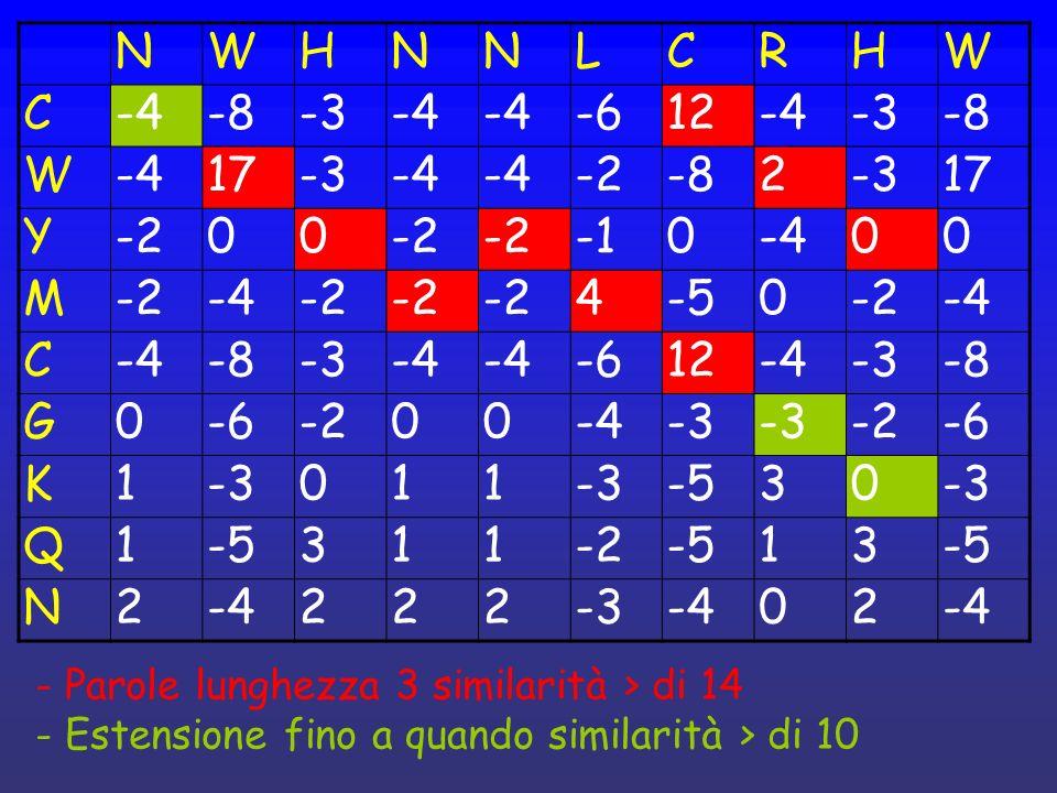 NWHNNLCRHW C-4-8-3-4 -612-4-3-8 W-417-3-4 -2-82-317 Y-200 0-400 M-2-4-2 4-50-2-4 C -8-3-4 -612-4-3-8 G0-6-200-4-3 -2-6 K1-3011 -530-3 Q1-5311-2-513 N2-4222-3-402 - Parole lunghezza 3 similarità > di 14 - Estensione fino a quando similarità > di 10