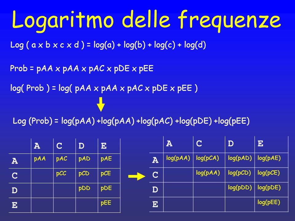Logaritmo delle frequenze Log ( a x b x c x d ) = log(a) + log(b) + log(c) + log(d) ACDE A log(pAA)log(pCA)log(pAD)log(pAE) C log(pAA)log(pCD)log(pCE)