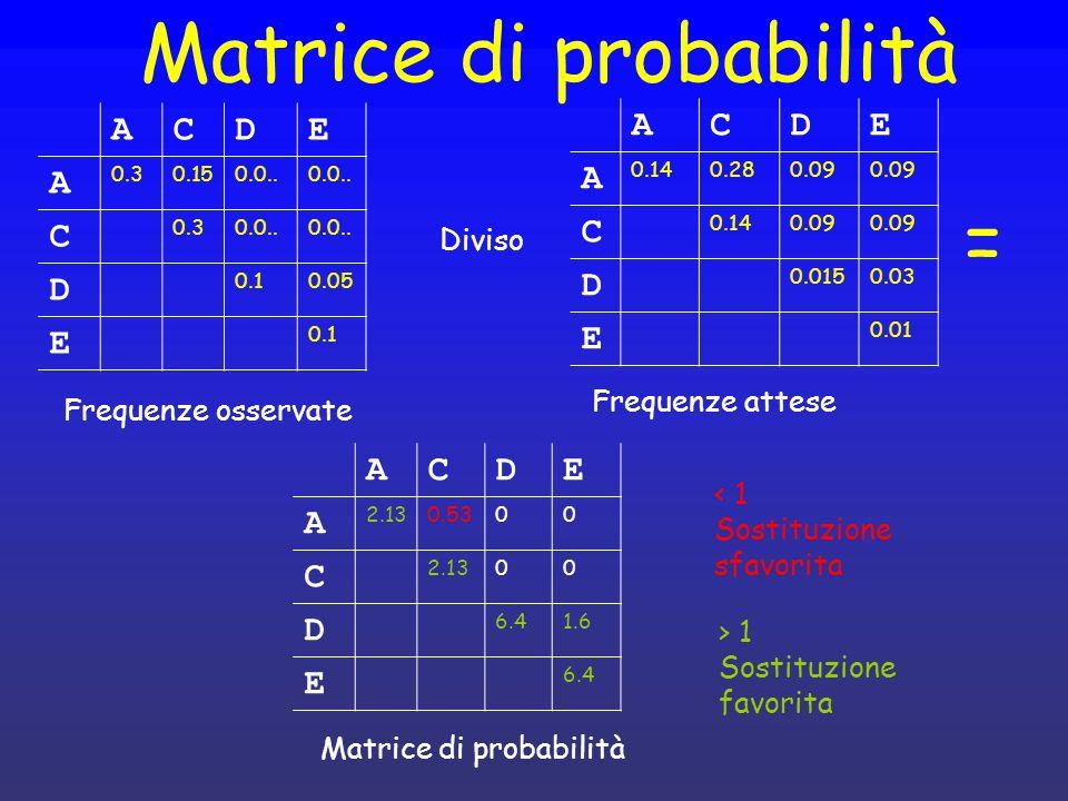 Punteggio allineamento AAADE || | AACEE f(AA) x f(AA) x f(AC) x f(DE) x f(EE) ---------------------------------------------- a(AA) x a(AA) x a(AC) x a(DE) x a(EE) = pAA x pAA x pAC x pDE x pEE = 2.13 x 2.13 x 0.53 x 1.6 x 6.4 = 25 ACDE A 2.130.5300 C 2.1300 D 6.41.6 E 6.4 Matrice di probabilità Scomodo.