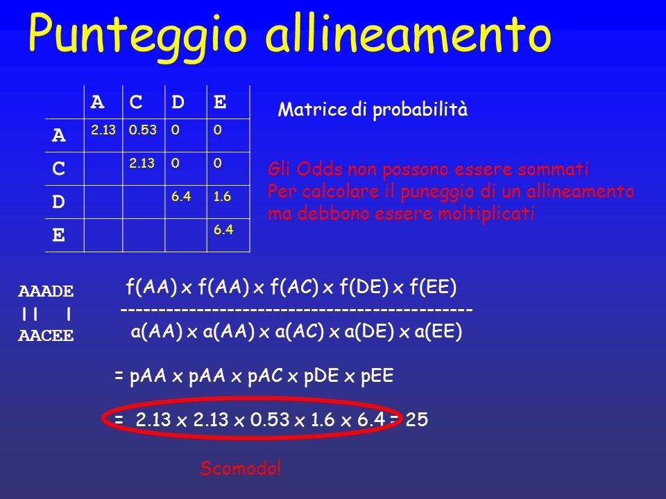 Logaritmo delle frequenze Log ( a x b x c x d ) = log(a) + log(b) + log(c) + log(d) ACDE A log(pAA)log(pCA)log(pAD)log(pAE) C log(pAA)log(pCD)log(pCE) D log(pDD)log(pDE) E log(pEE) ACDE A pAApACpADpAE C pCCpCDpCE D pDDpDE E pEE Prob = pAA x pAA x pAC x pDE x pEE log( Prob ) = log( pAA x pAA x pAC x pDE x pEE ) Log (Prob) = log(pAA) +log(pAA) +log(pAC) +log(pDE) +log(pEE)