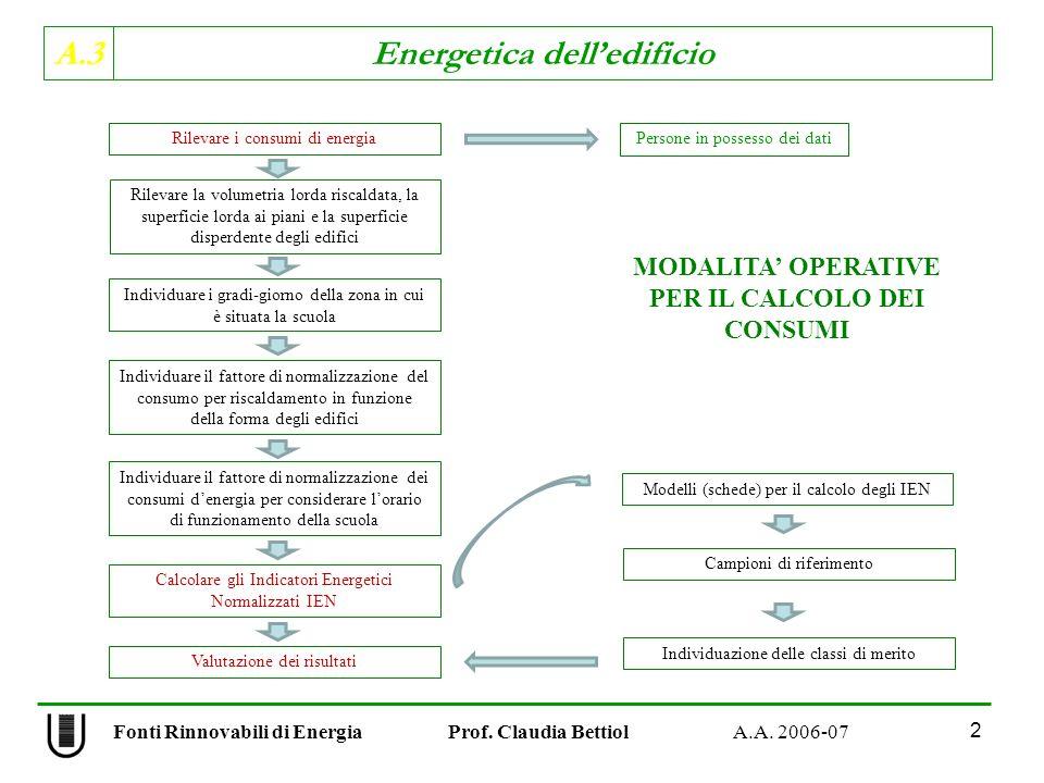 A.3 Energetica delledificio Fonti Rinnovabili di Energia Prof.