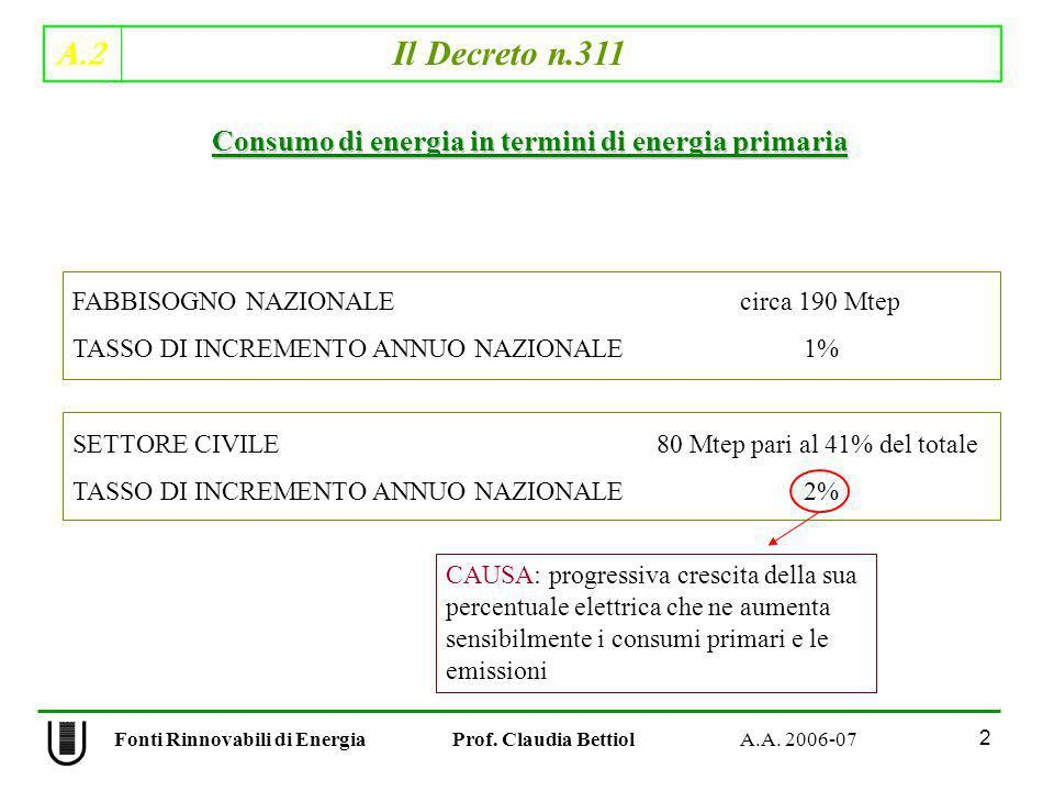 A.2 Il Decreto n.311 2 Fonti Rinnovabili di Energia Prof. Claudia Bettiol A.A. 2006-07 Consumo di energia in termini di energia primaria FABBISOGNO NA