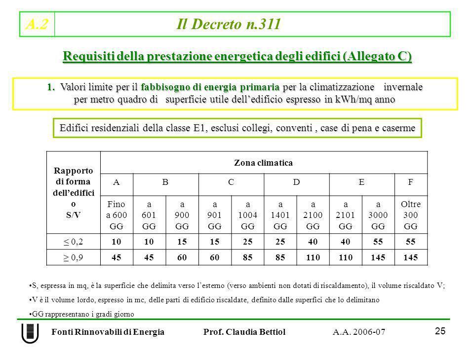 A.2 Il Decreto n.311 25 Fonti Rinnovabili di Energia Prof. Claudia Bettiol A.A. 2006-07 Rapporto di forma delledifici o S/V Zona climatica ABCDEF Fino