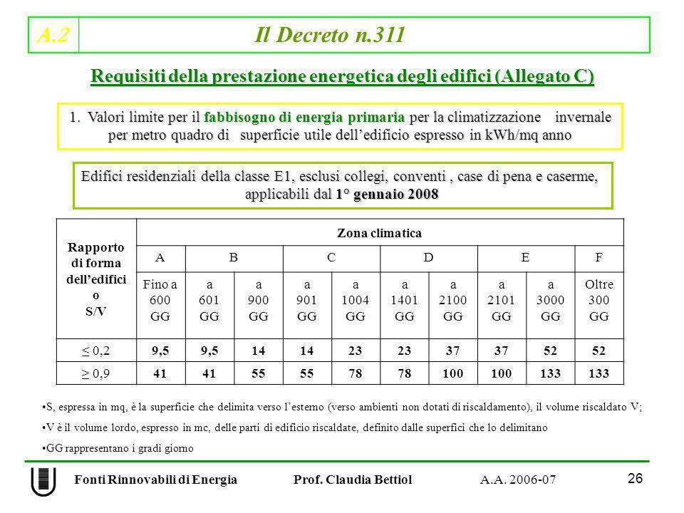 A.2 Il Decreto n.311 26 Fonti Rinnovabili di Energia Prof. Claudia Bettiol A.A. 2006-07 Rapporto di forma delledifici o S/V Zona climatica ABCDEF Fino