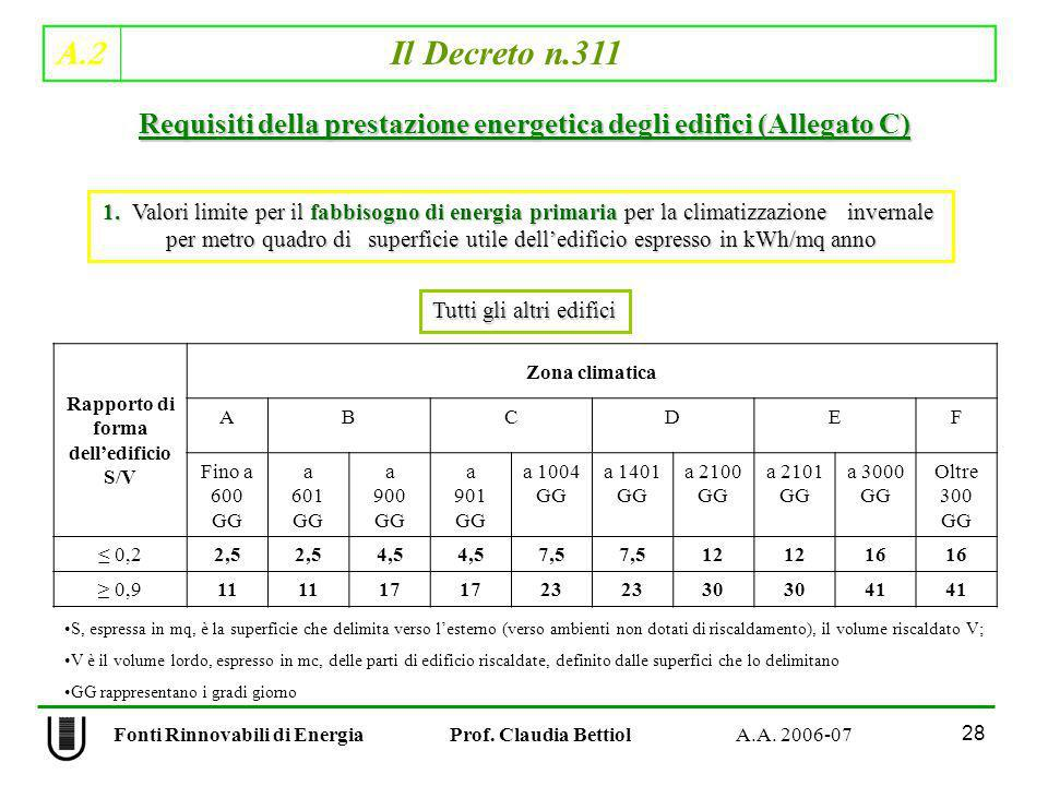 A.2 Il Decreto n.311 28 Fonti Rinnovabili di Energia Prof. Claudia Bettiol A.A. 2006-07 Rapporto di forma delledificio S/V Zona climatica ABCDEF Fino