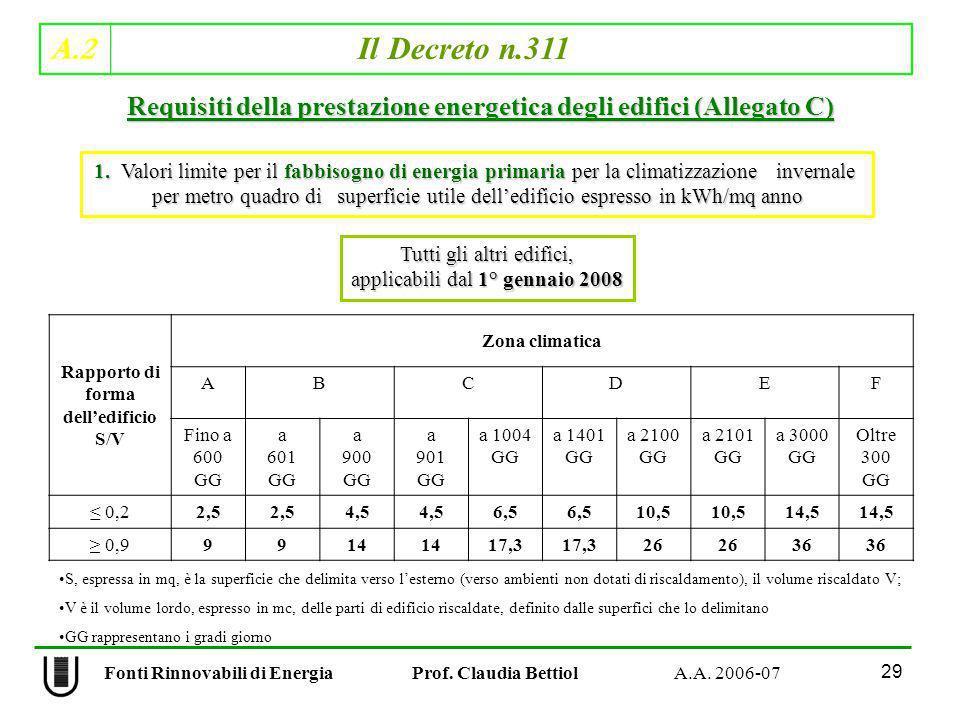 A.2 Il Decreto n.311 29 Fonti Rinnovabili di Energia Prof. Claudia Bettiol A.A. 2006-07 Rapporto di forma delledificio S/V Zona climatica ABCDEF Fino
