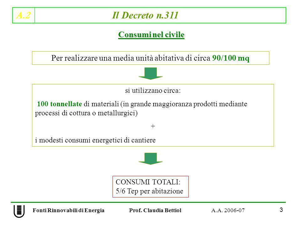 A.2 Il Decreto n.311 3 Fonti Rinnovabili di Energia Prof. Claudia Bettiol A.A. 2006-07 Consumi nel civile Per realizzare una media unità abitativa di