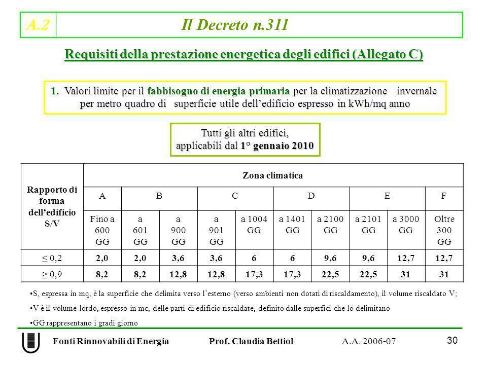 A.2 Il Decreto n.311 30 Fonti Rinnovabili di Energia Prof. Claudia Bettiol A.A. 2006-07 Rapporto di forma delledificio S/V Zona climatica ABCDEF Fino
