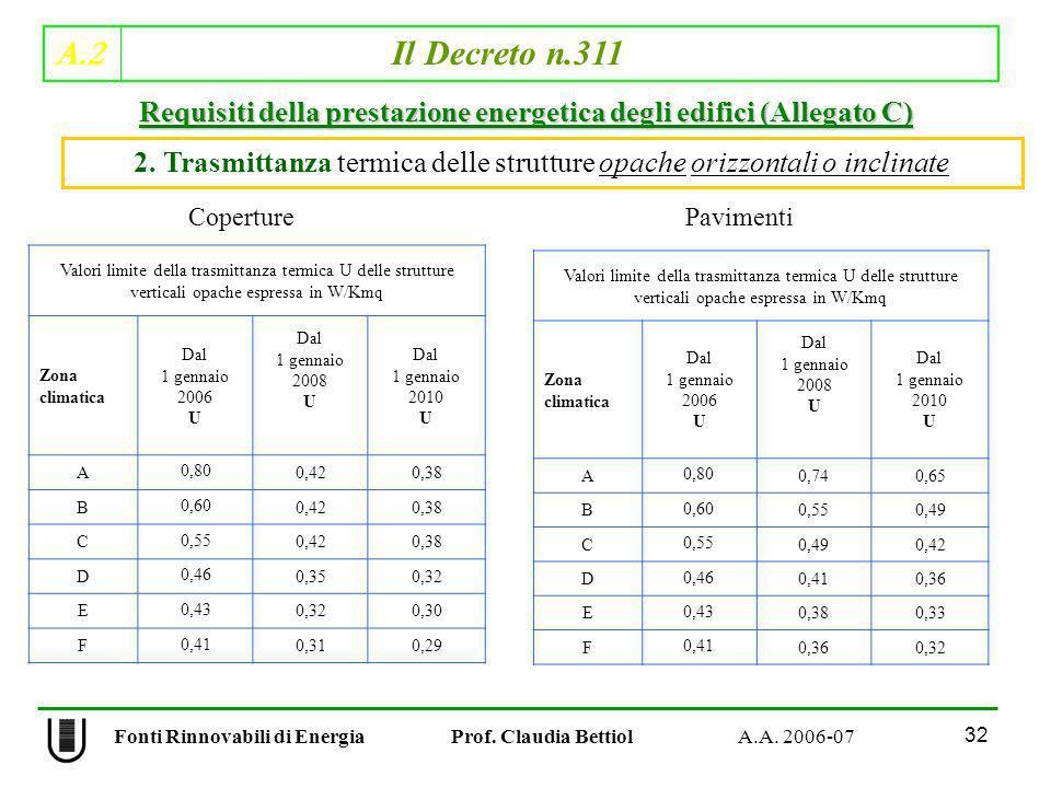 A.2 Il Decreto n.311 32 Fonti Rinnovabili di Energia Prof. Claudia Bettiol A.A. 2006-07 2. Trasmittanza termica delle strutture opache orizzontali o i