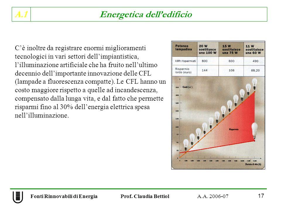 A.1 Energetica delledificio Fonti Rinnovabili di Energia Prof. Claudia Bettiol A.A. 2006-07 17 Cè inoltre da registrare enormi miglioramenti tecnologi