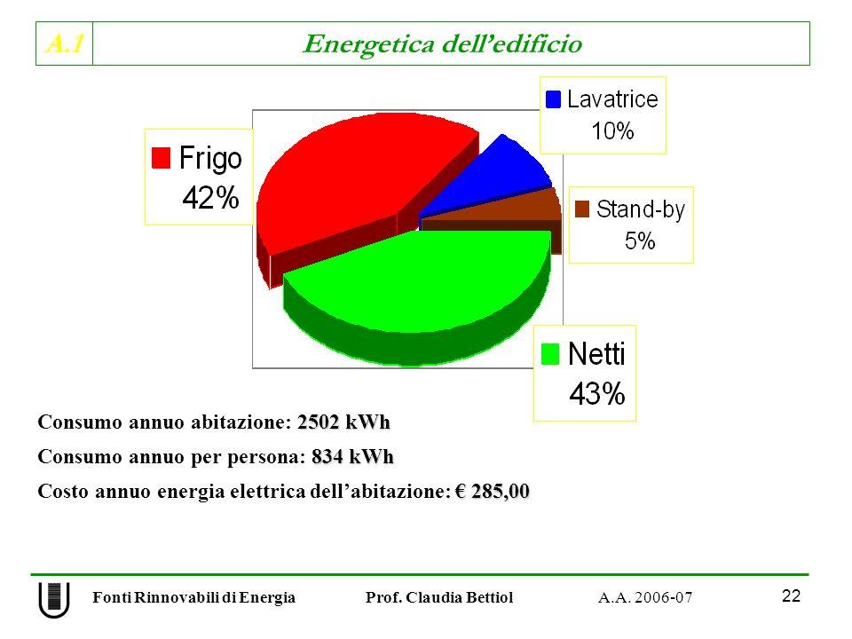 A.1 Energetica delledificio Fonti Rinnovabili di Energia Prof. Claudia Bettiol A.A. 2006-07 22 2502 kWh Consumo annuo abitazione: 2502 kWh 834 kWh Con