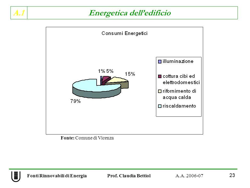 A.1 Energetica delledificio Fonti Rinnovabili di Energia Prof. Claudia Bettiol A.A. 2006-07 23 Fonte: Comune di Vicenza