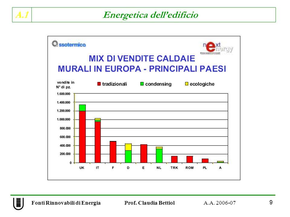 A.1 Energetica delledificio Fonti Rinnovabili di Energia Prof. Claudia Bettiol A.A. 2006-07 9