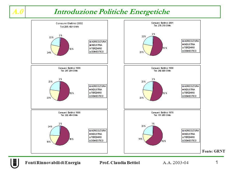 A.0 Introduzione Politiche Energetiche 1 Fonti Rinnovabili di Energia Prof. Claudia Bettiol A.A. 2003-04 Fonte: GRNT