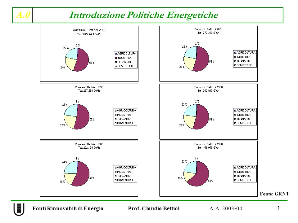 A.0 Introduzione Politiche Energetiche 42 Fonti Rinnovabili di Energia Prof.