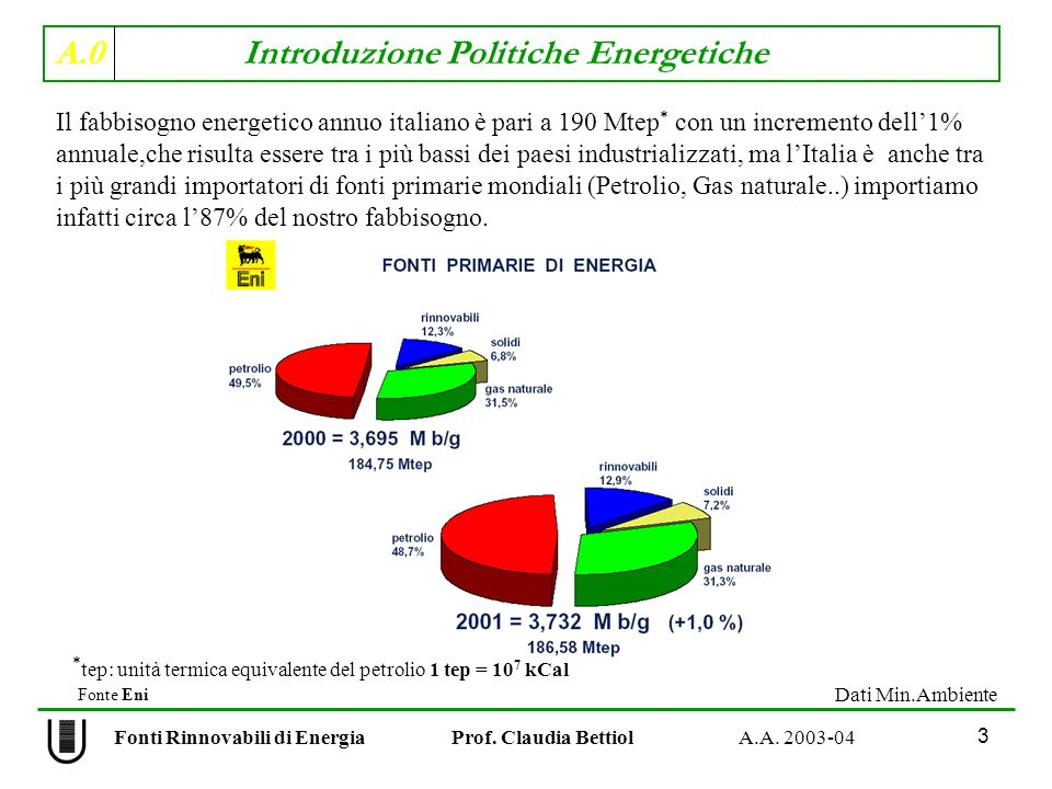 A.0 Introduzione Politiche Energetiche 3 Fonti Rinnovabili di Energia Prof. Claudia Bettiol A.A. 2003-04 Il fabbisogno energetico annuo italiano è par