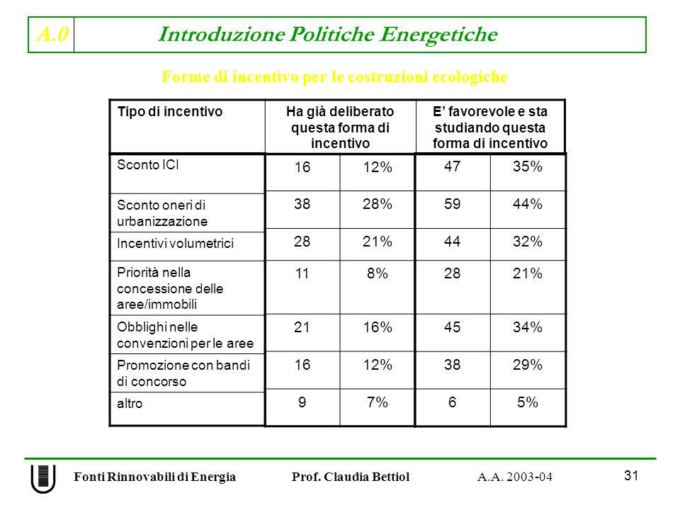 A.0 Introduzione Politiche Energetiche 31 Fonti Rinnovabili di Energia Prof. Claudia Bettiol A.A. 2003-04 Forme di incentivo per le costruzioni ecolog