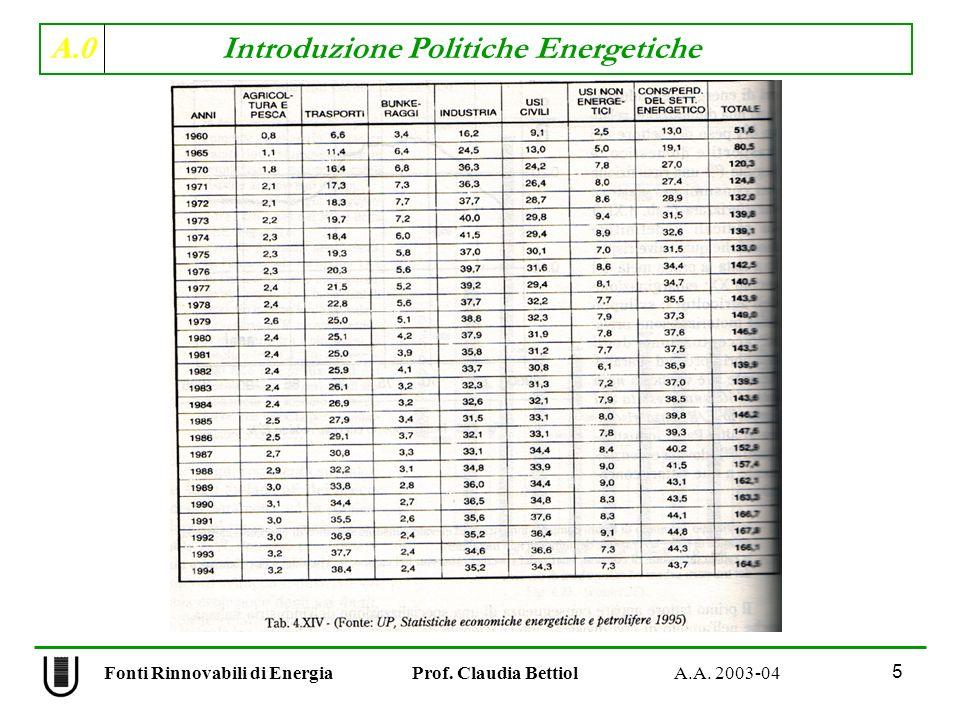 A.0 Introduzione Politiche Energetiche 26 Fonti Rinnovabili di Energia Prof.