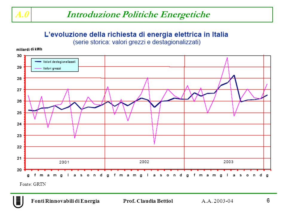 A.0 Introduzione Politiche Energetiche 7 Fonti Rinnovabili di Energia Prof.