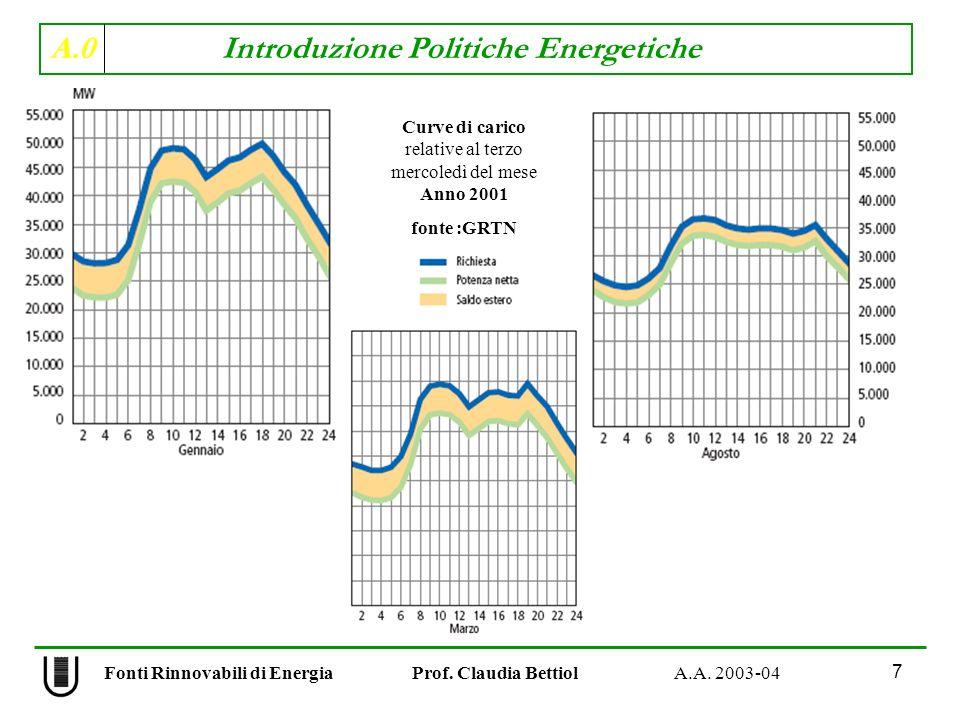 A.0 Introduzione Politiche Energetiche 7 Fonti Rinnovabili di Energia Prof. Claudia Bettiol A.A. 2003-04 Curve di carico relative al terzo mercoledì d