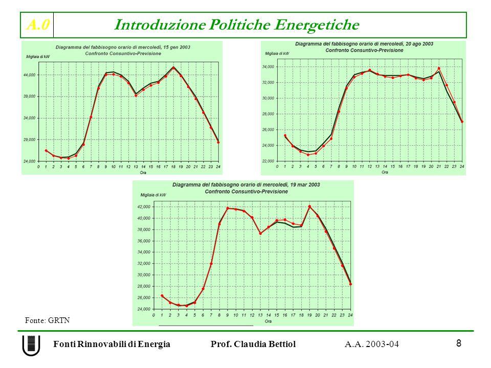 A.0 Introduzione Politiche Energetiche 8 Fonti Rinnovabili di Energia Prof. Claudia Bettiol A.A. 2003-04 Fonte: GRTN