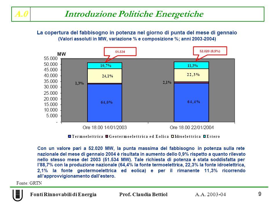 A.0 Introduzione Politiche Energetiche 9 Fonti Rinnovabili di Energia Prof. Claudia Bettiol A.A. 2003-04 Fonte: GRTN