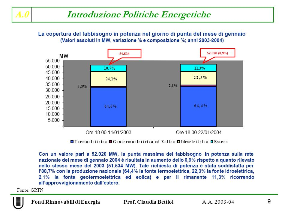 A.0 Introduzione Politiche Energetiche 40 Fonti Rinnovabili di Energia Prof.
